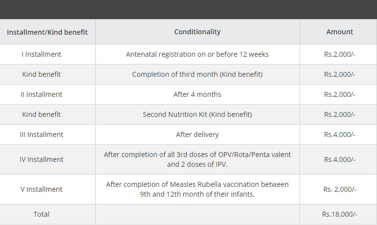 Muthulakshmi Maternity Benefit Scheme